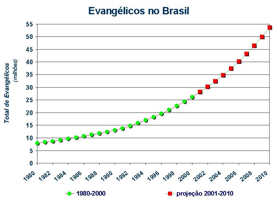 evangelicosbrasil